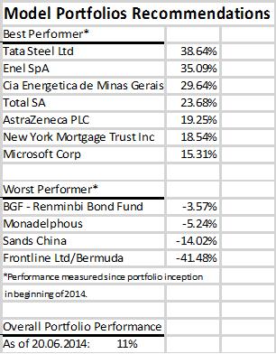 model-portfolios-recommendations