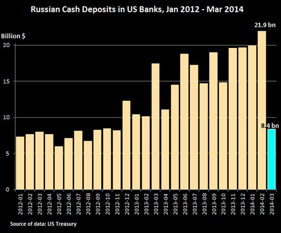 russian-cash-deposits
