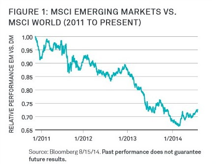 emerging-markets
