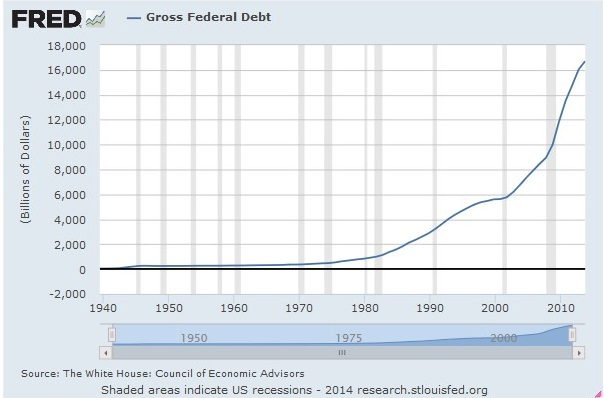 gross-federal-debt