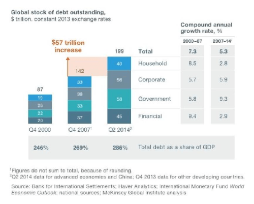 global-stock-of-debt-outstanding