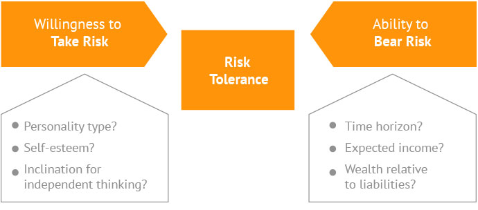 Risk tolerance is a combination of willingness to take risk and the ability to take risk.