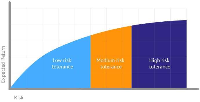 Explanation of risk tolerance vs expected return.