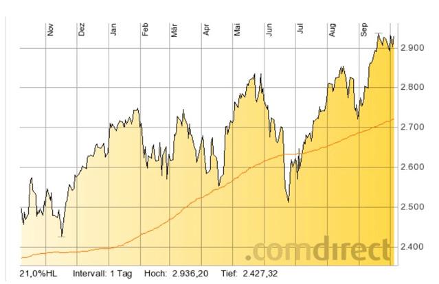 EuroStoxx50_1-year_Chart