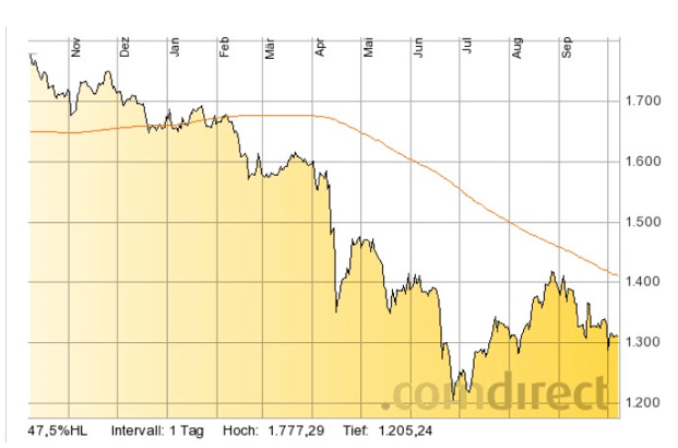 Goldprice_1-year_Chart
