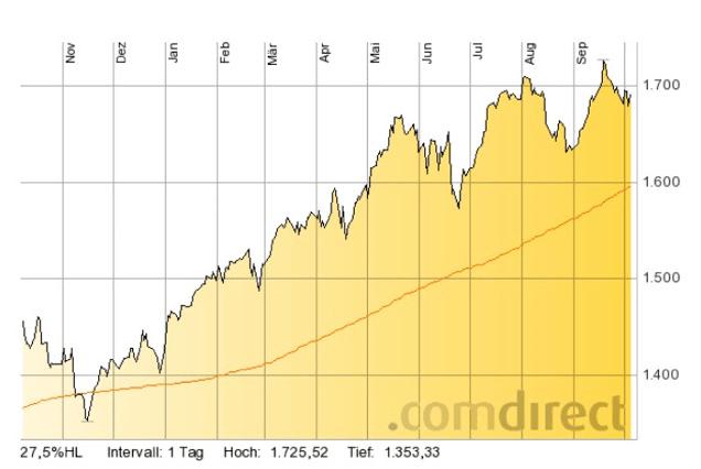 S_P500_1-year_Chart